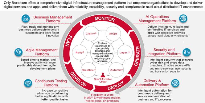 Digital-Transformation-broadcom