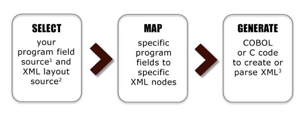 SelectMapGenXML